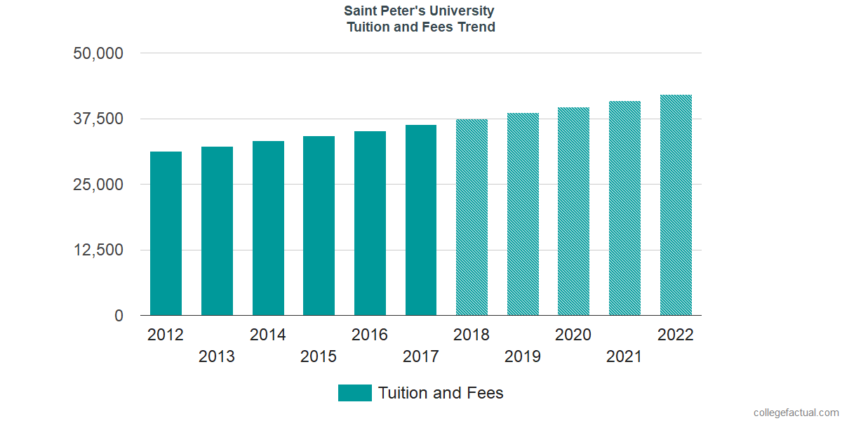 Tuition and Fees Trends at Saint Peter's University