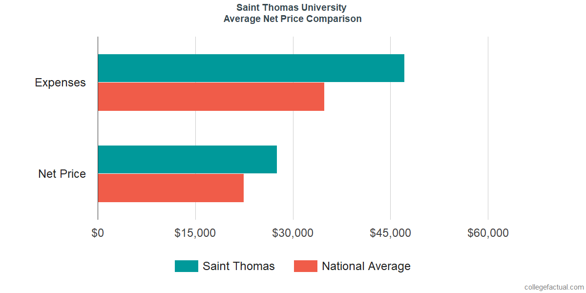 Net Price Comparisons at St. Thomas University