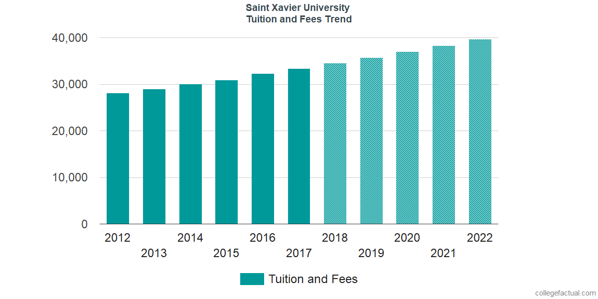 Tuition and Fees Trends at Saint Xavier University
