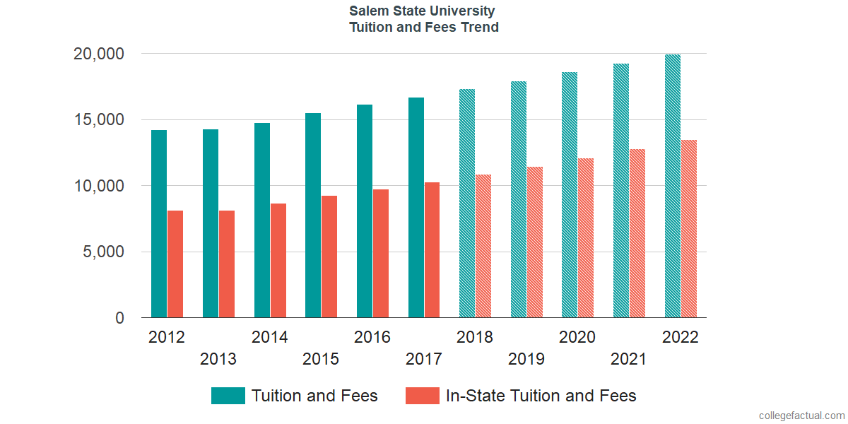 Tuition and Fees Trends at Salem State University