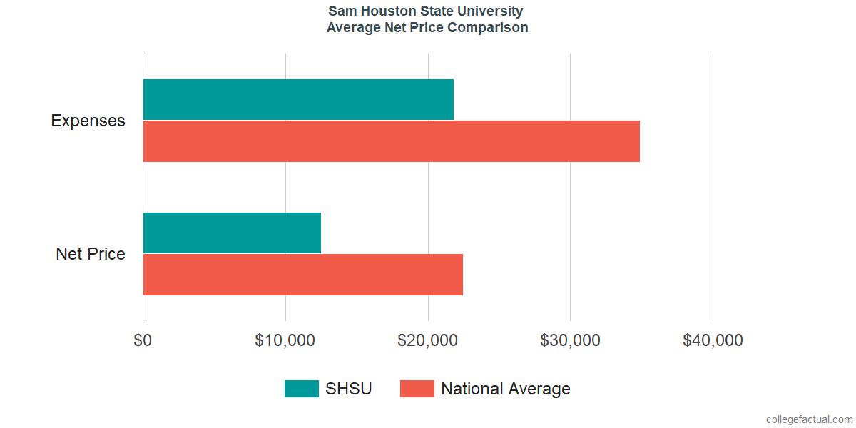 Net Price Comparisons at Sam Houston State University