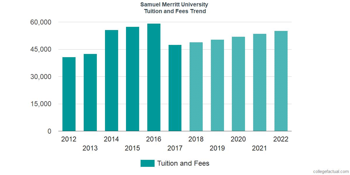 Tuition and Fees Trends at Samuel Merritt University