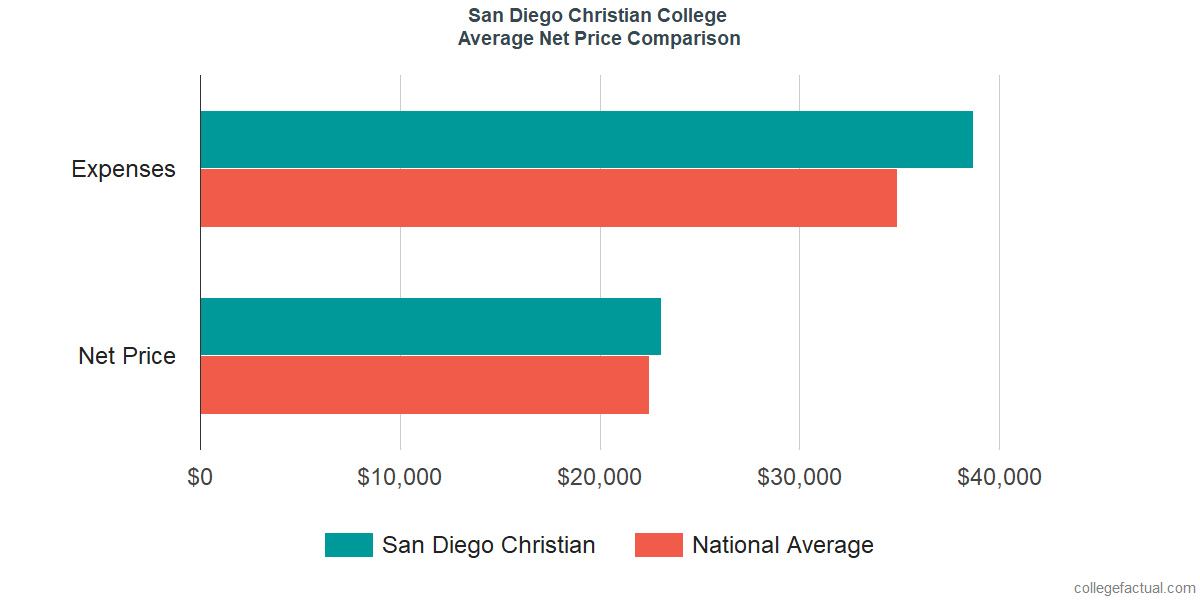 Net Price Comparisons at San Diego Christian College