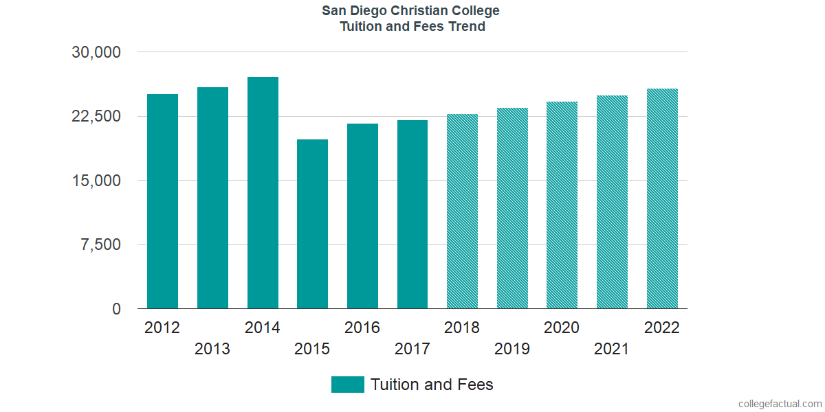 Tuition and Fees Trends at San Diego Christian College