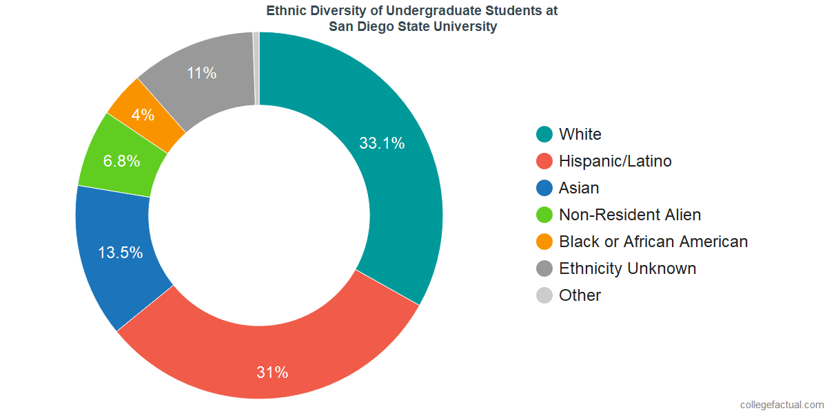 San Diego State University Diversity Racial Demographics Other Stats