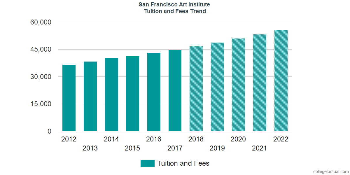 Tuition and Fees Trends at San Francisco Art Institute