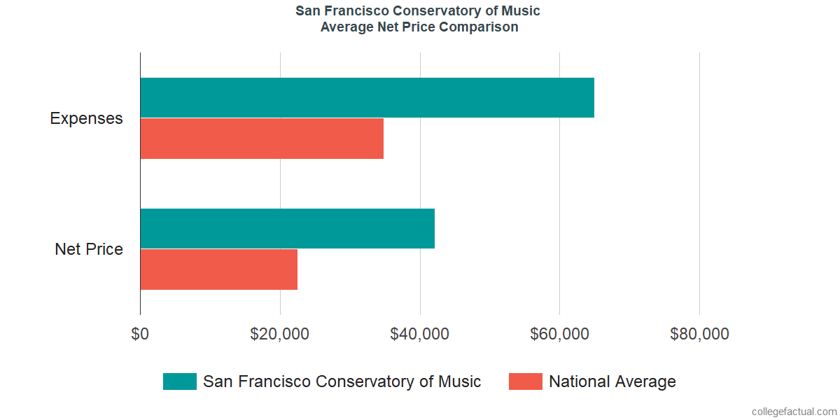 Net Price Comparisons at San Francisco Conservatory of Music