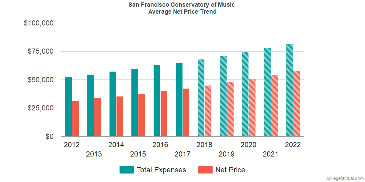 Net Price Trends at San Francisco Conservatory of Music
