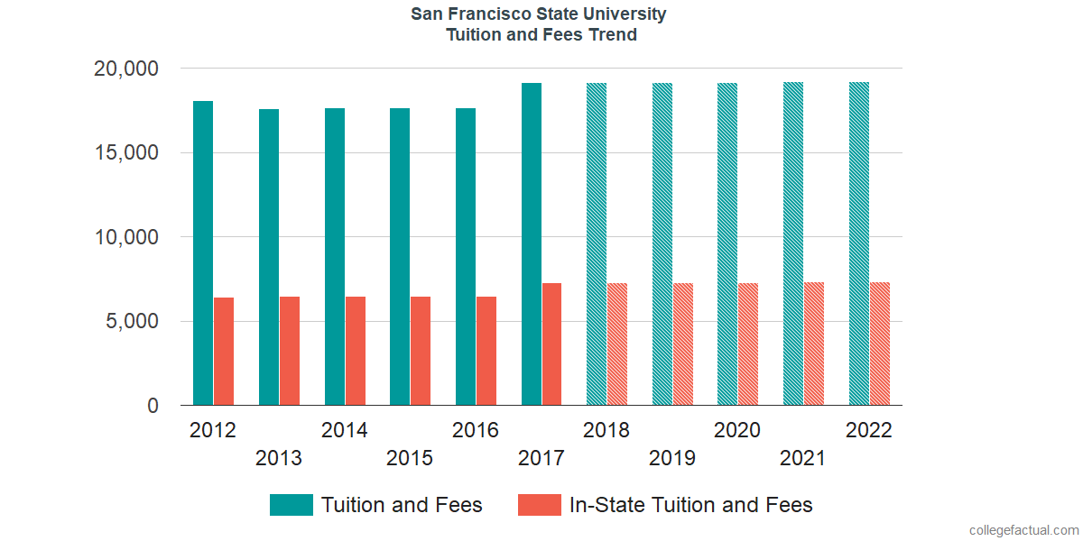 Tuition and Fees Trends at San Francisco State University