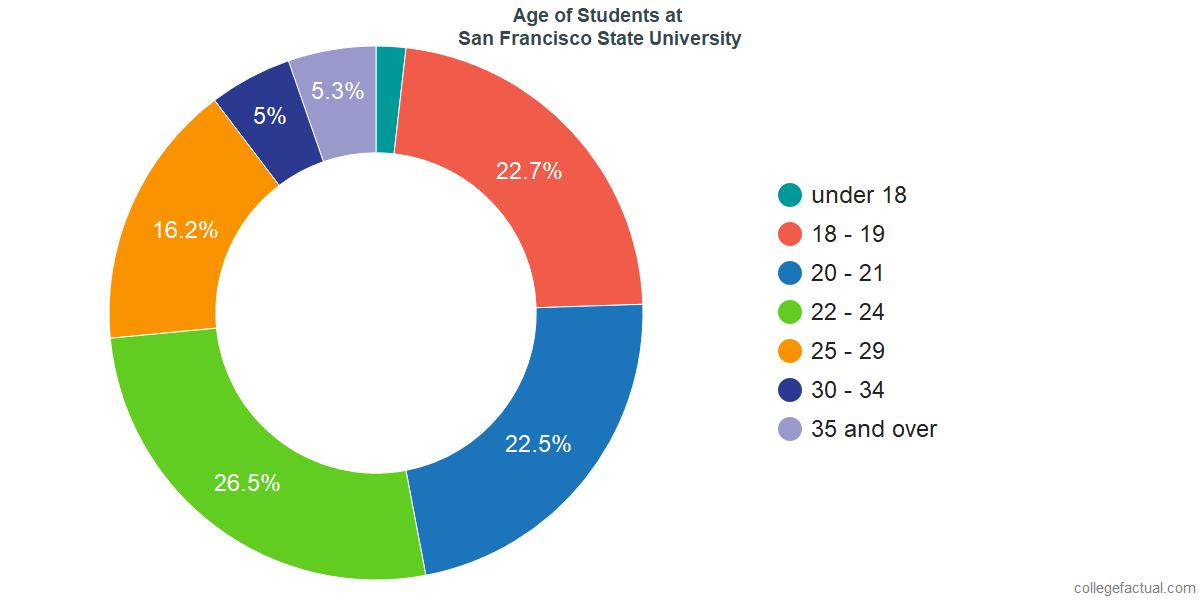 Age of Undergraduates at San Francisco State University