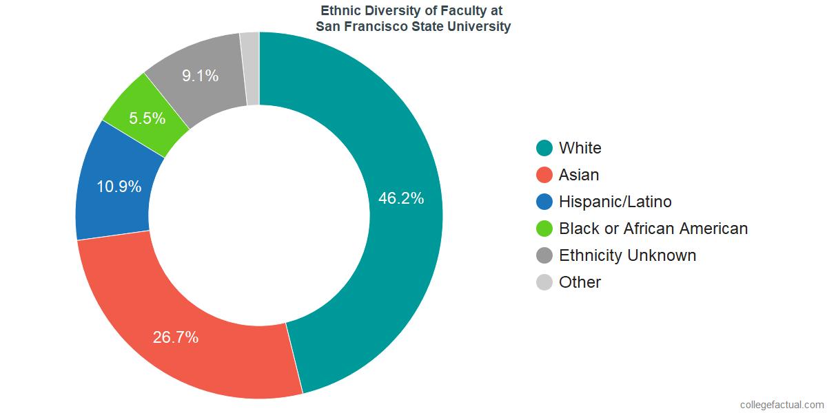 Palm Beach County Ethnic Breakdown