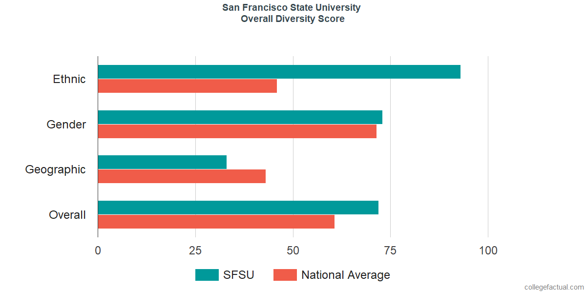 San francisco state university program in human sexuality