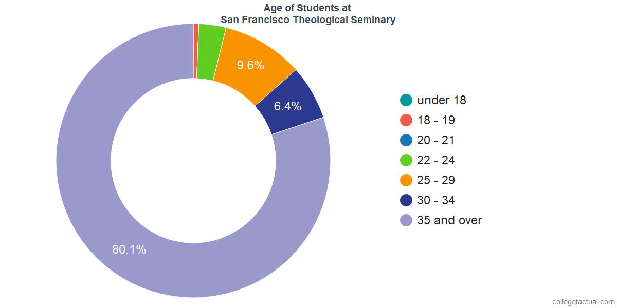 Age of Undergraduates at San Francisco Theological Seminary