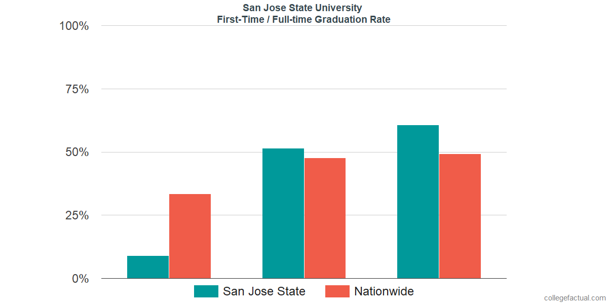 graduation rates for first-time / full-time students at san jose state  university