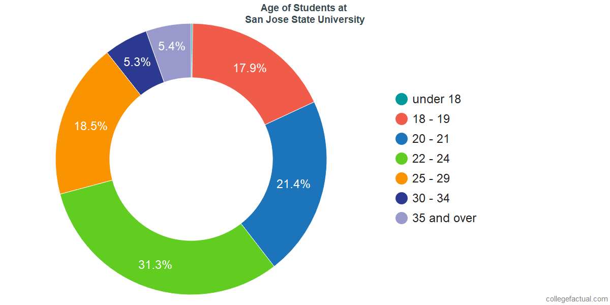 Age of Undergraduates at San Jose State University
