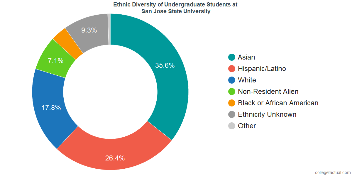 Ethnic Diversity of Undergraduates at San Jose State University