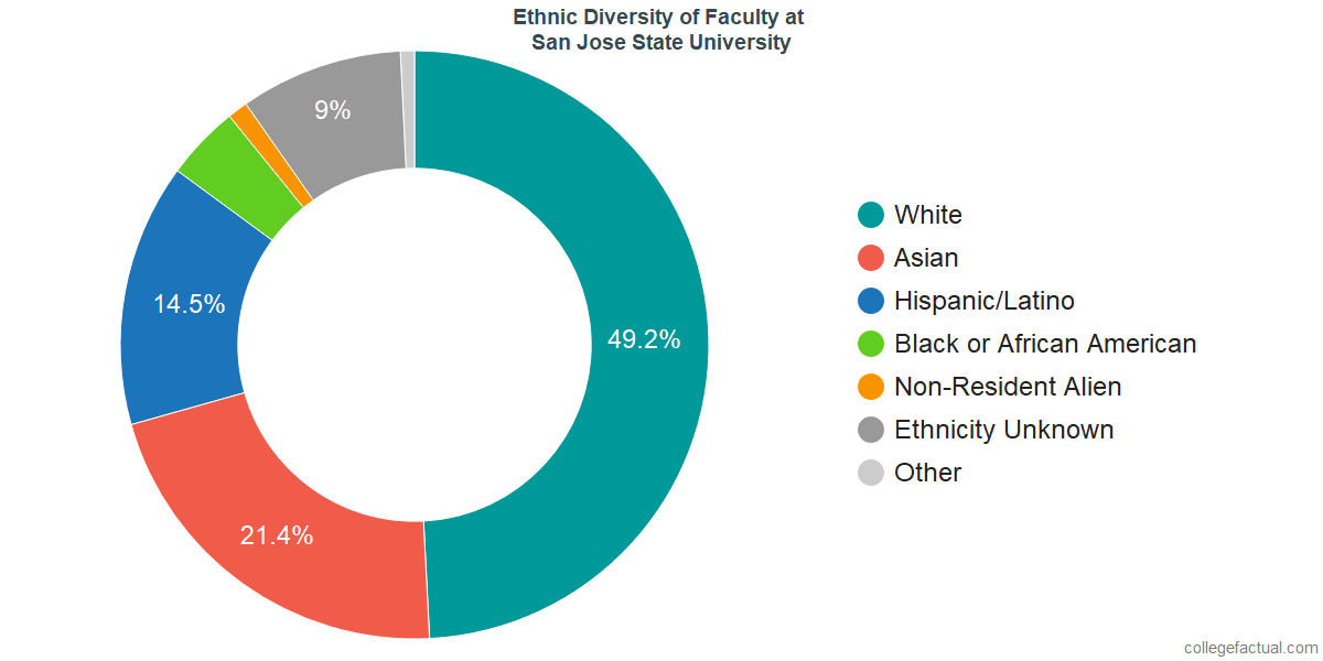 Ethnic Diversity of Faculty at San Jose State University