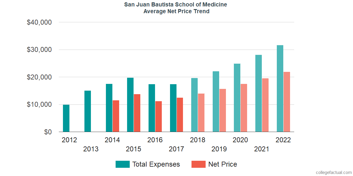 Average Net Price at San Juan Bautista School of Medicine