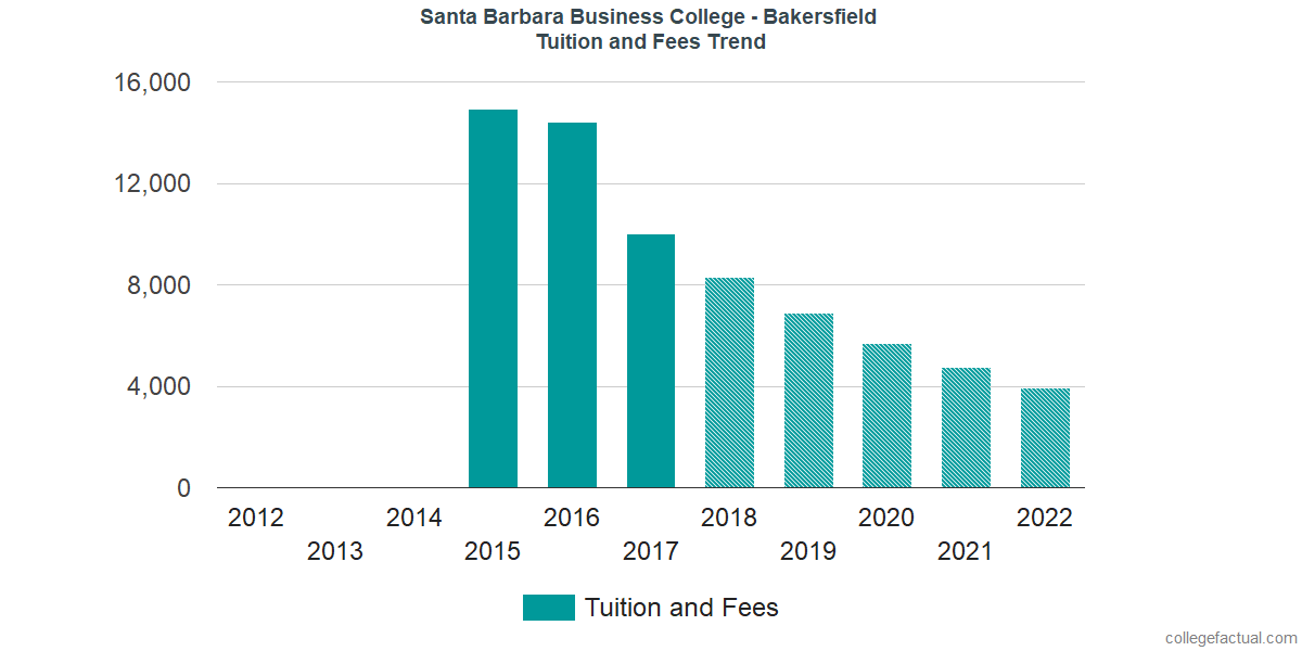 Tuition and Fees Trends at Santa Barbara Business College - Bakersfield