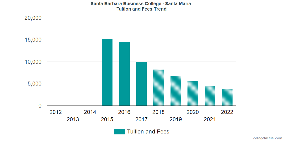 Tuition and Fees Trends at Santa Barbara Business College - Santa Maria