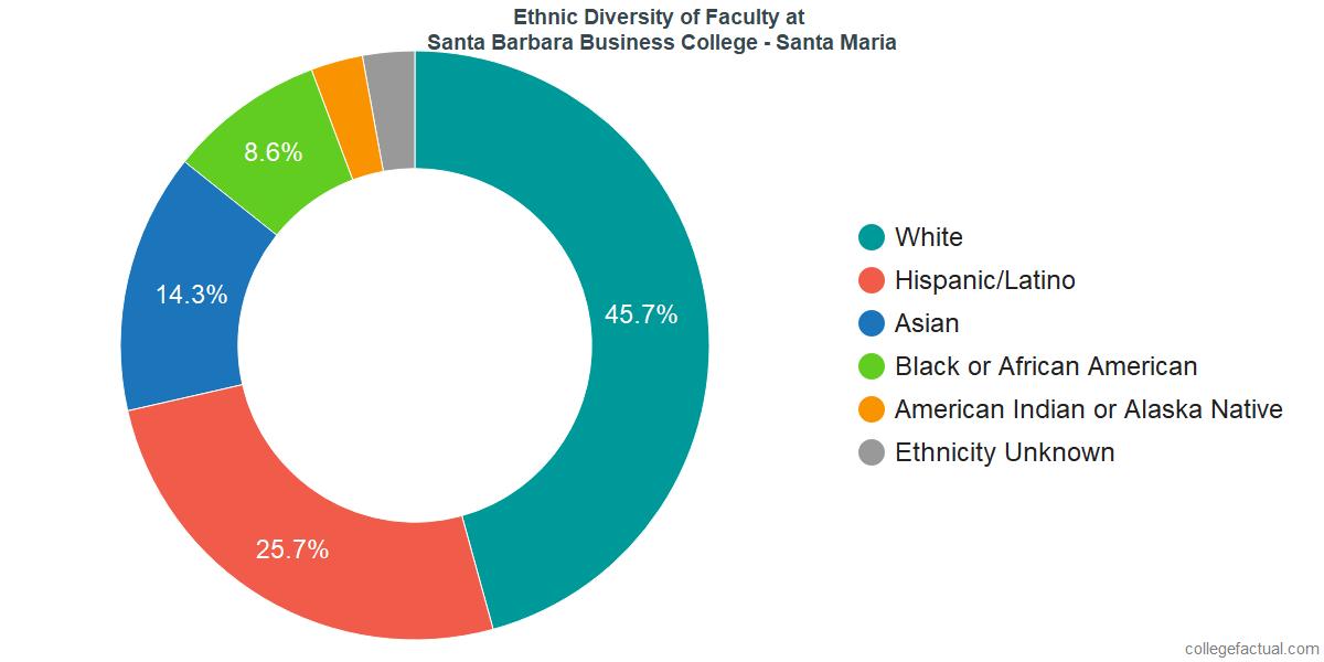 Ethnic Diversity of Faculty at Santa Barbara Business College - Santa Maria