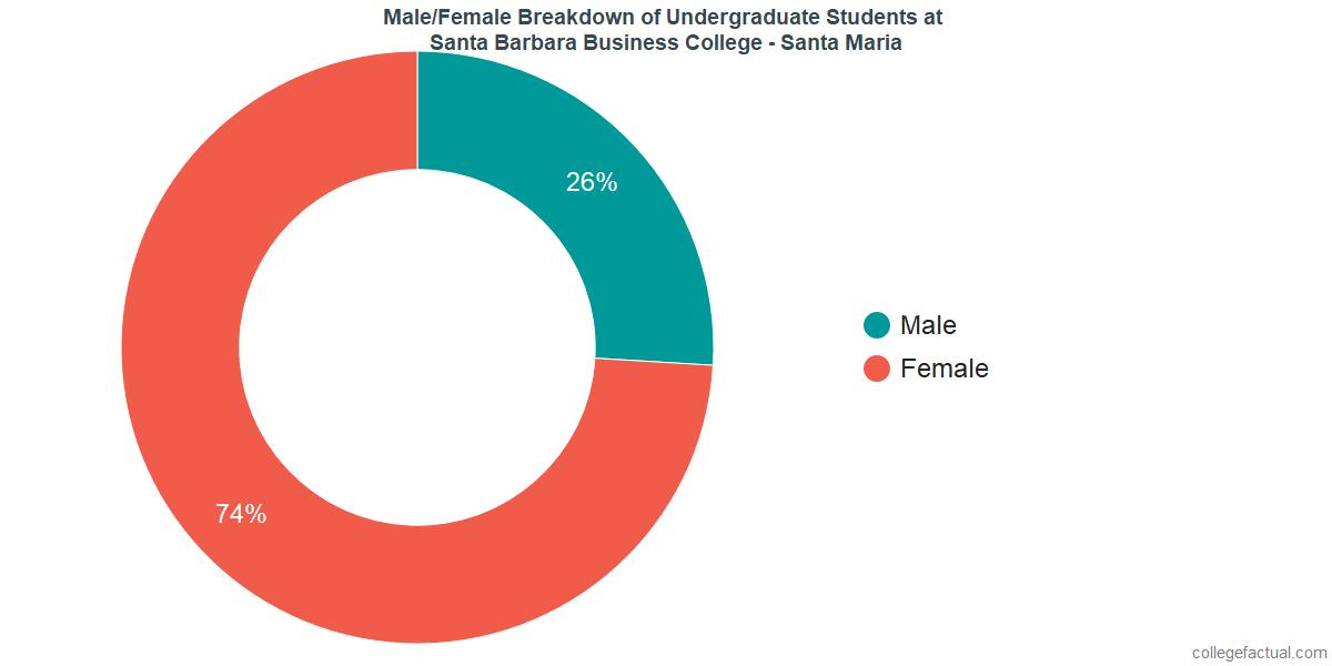 Male/Female Diversity of Undergraduates at Santa Barbara Business College - Santa Maria