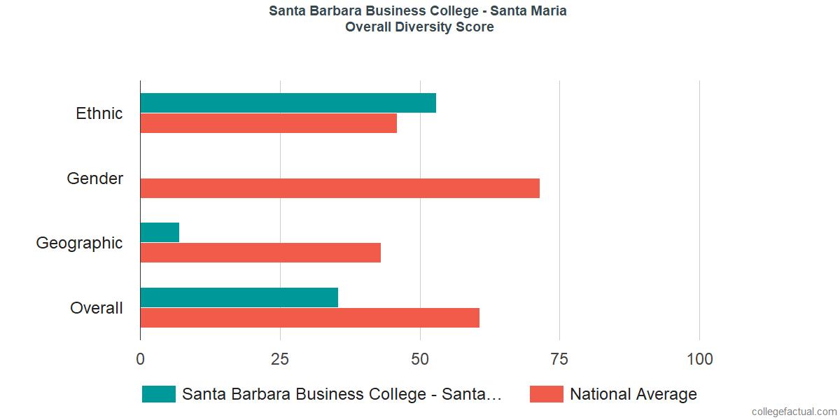 Overall Diversity at Santa Barbara Business College - Santa Maria
