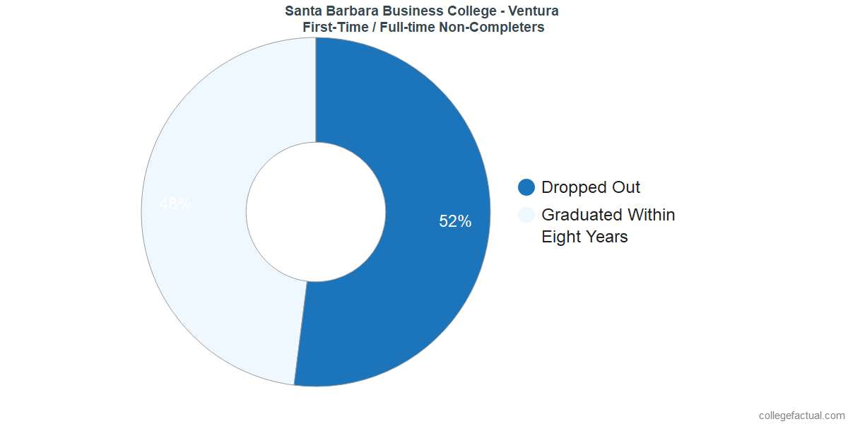 Non-completion rates for first-time / full-time students at Santa Barbara Business College - Ventura