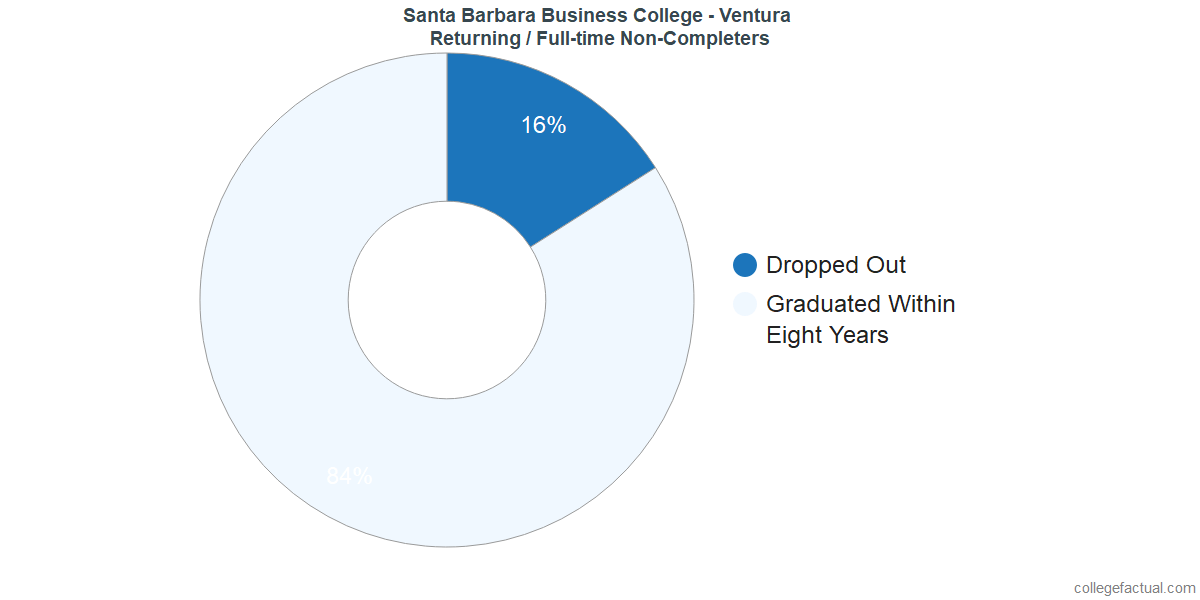 Non-completion rates for returning / full-time students at Santa Barbara Business College - Ventura