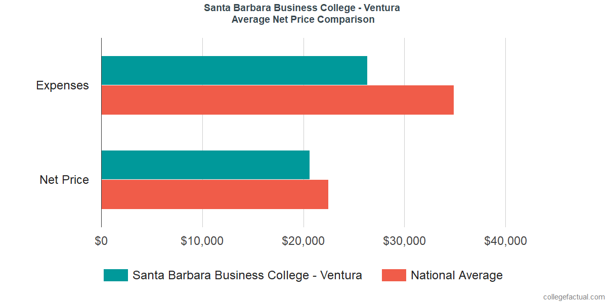 Net Price Comparisons at Santa Barbara Business College - Ventura