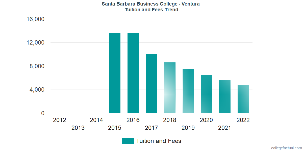 Tuition and Fees Trends at Santa Barbara Business College - Ventura