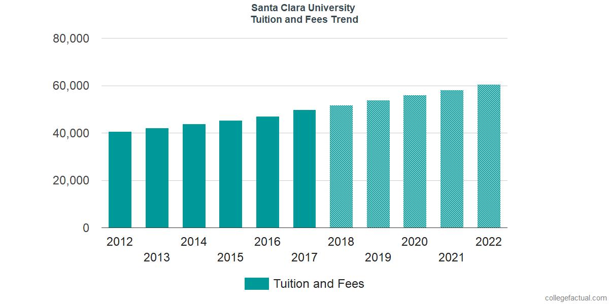 Tuition and Fees Trends at Santa Clara University