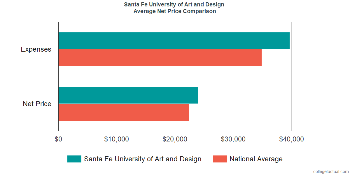 Net Price Comparisons at Santa Fe University of Art and Design