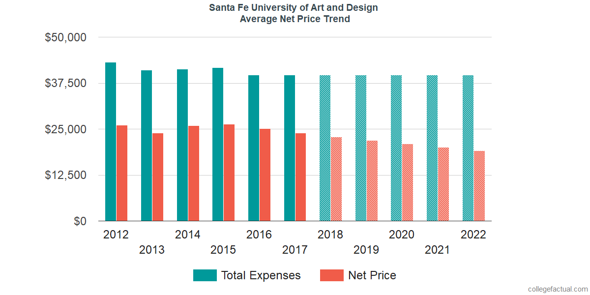 Net Price Trends at Santa Fe University of Art and Design