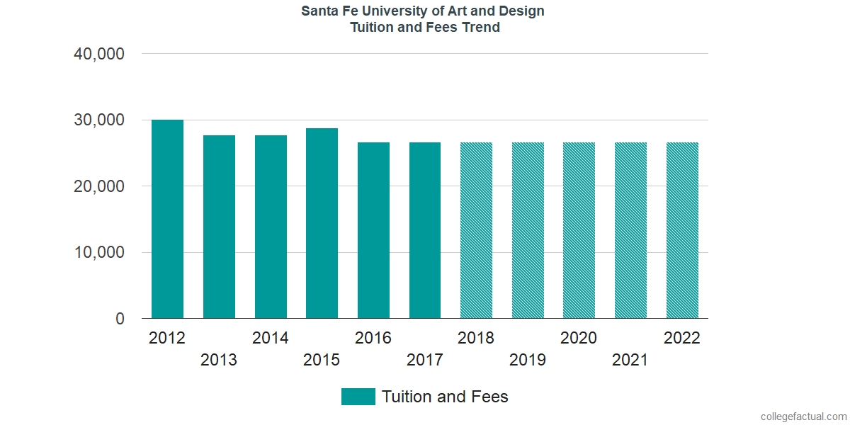 Tuition and Fees Trends at Santa Fe University of Art and Design