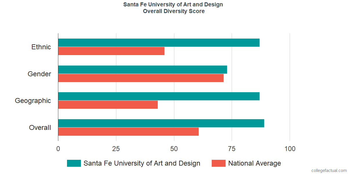 Overall Diversity at Santa Fe University of Art and Design