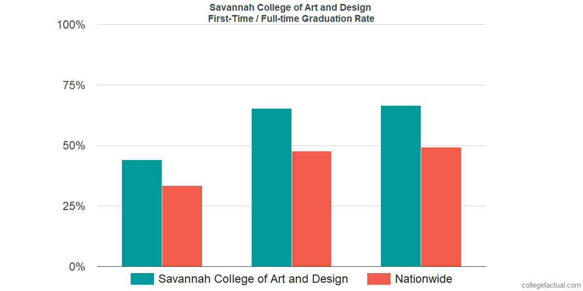 Graduation rates for first-time / full-time students at Savannah College of Art and Design