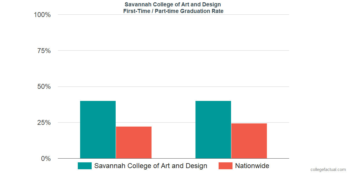 Graduation rates for first-time / part-time students at Savannah College of Art and Design