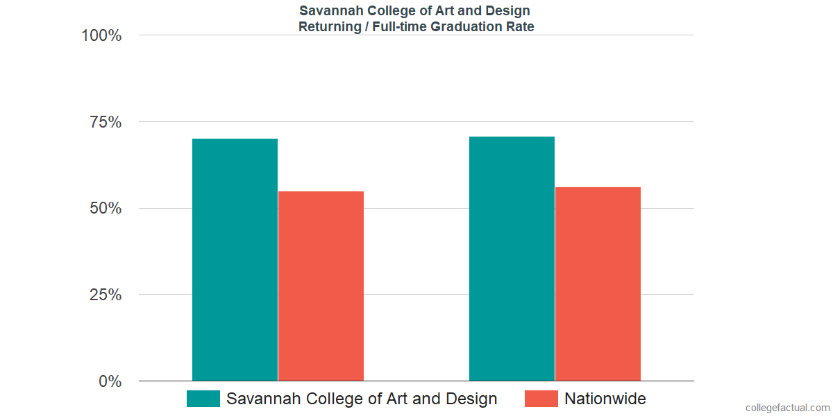 Graduation rates for returning / full-time students at Savannah College of Art and Design