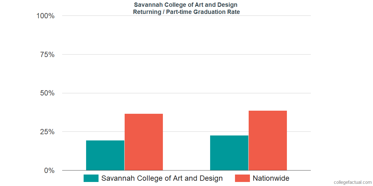 Graduation rates for returning / part-time students at Savannah College of Art and Design