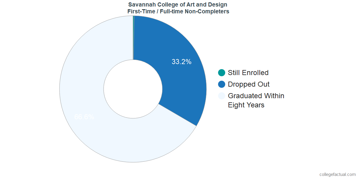 Non-completion rates for first-time / full-time students at Savannah College of Art and Design