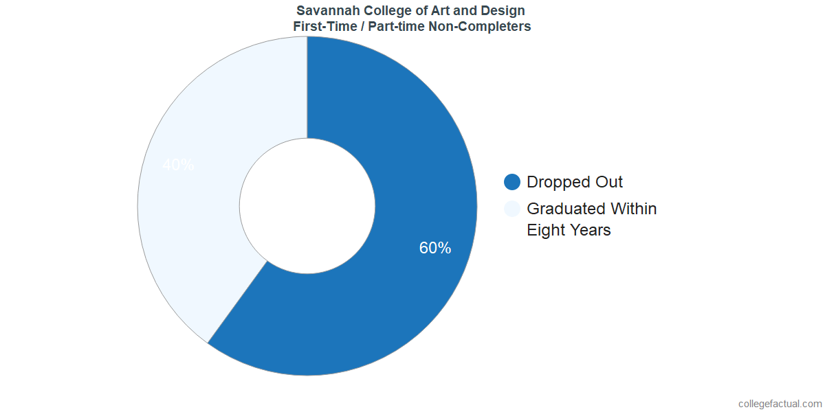 Non-completion rates for first-time / part-time students at Savannah College of Art and Design