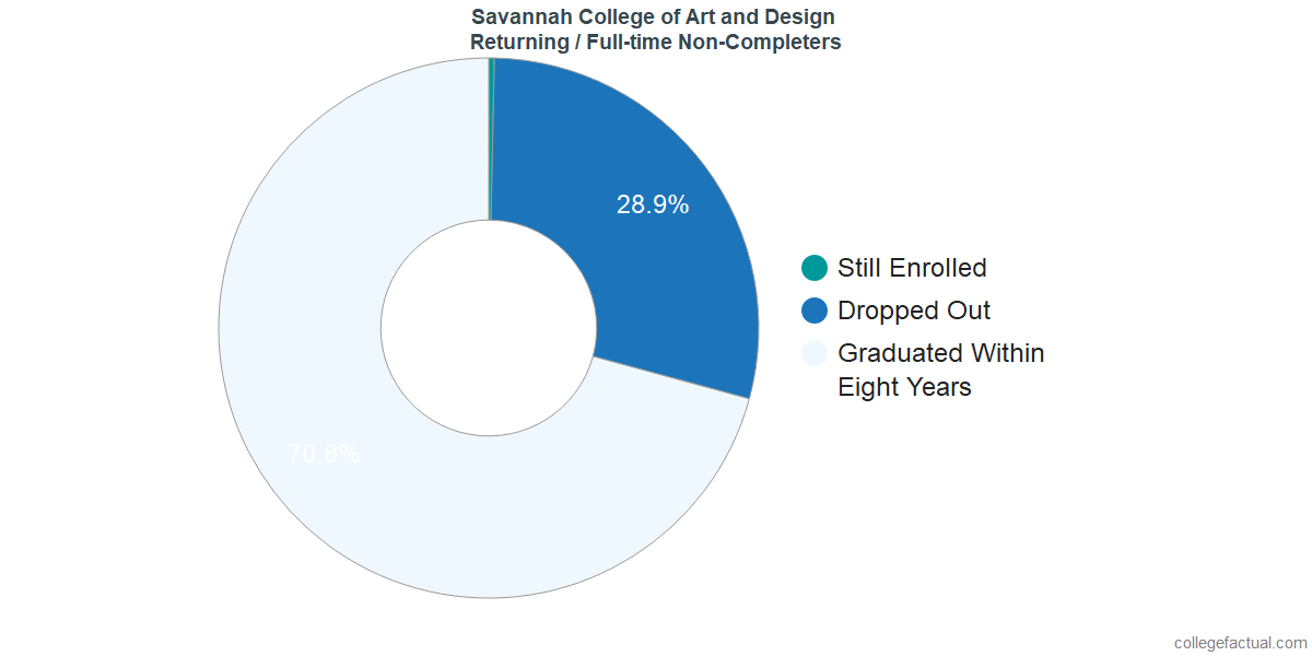 Non-completion rates for returning / full-time students at Savannah College of Art and Design