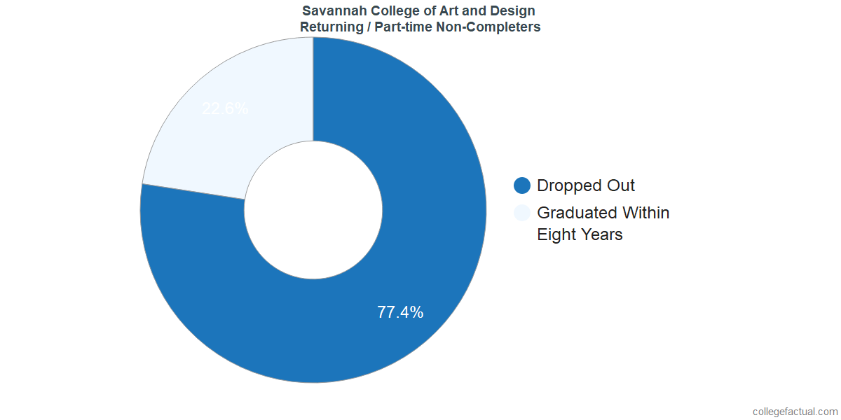 Non-completion rates for returning / part-time students at Savannah College of Art and Design