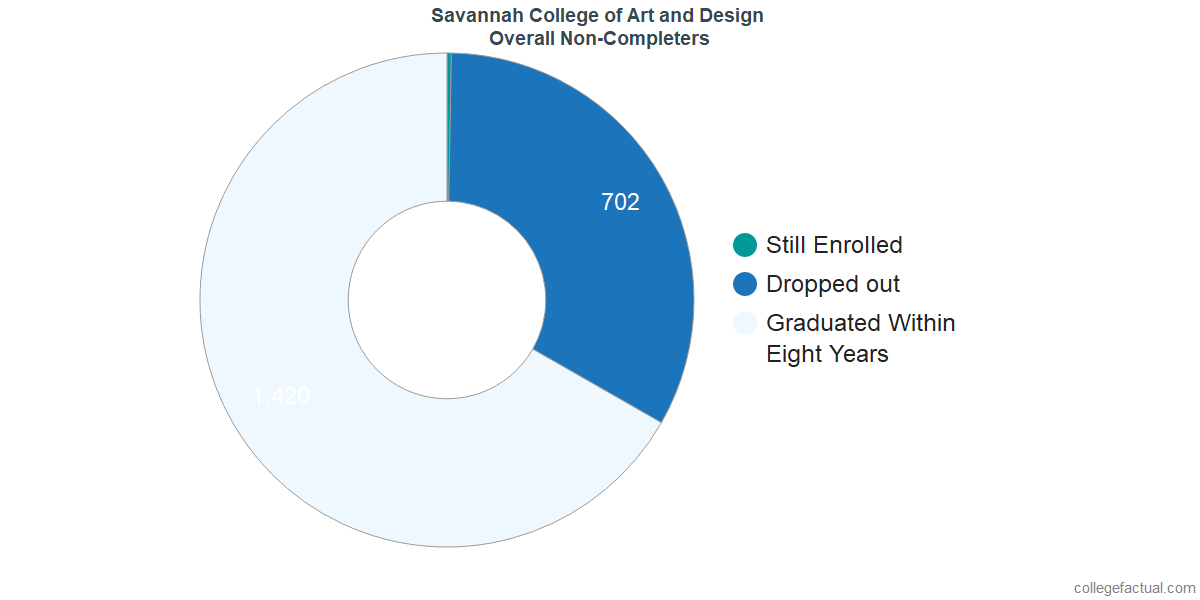 dropouts & other students who failed to graduate from Savannah College of Art and Design