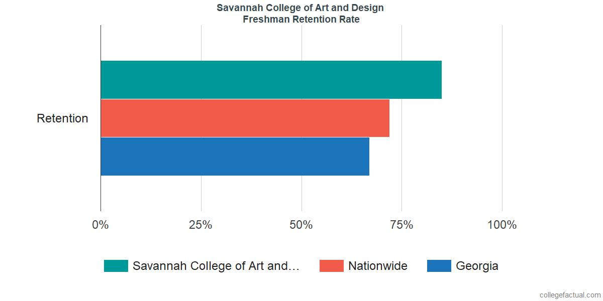 Savannah College of Art and DesignFreshman Retention Rate
