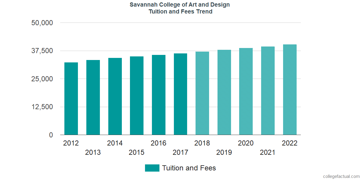 Tuition and Fees Trends at Savannah College of Art and Design