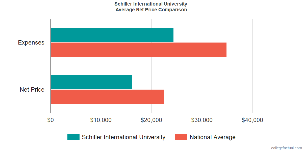 Net Price Comparisons at Schiller International University