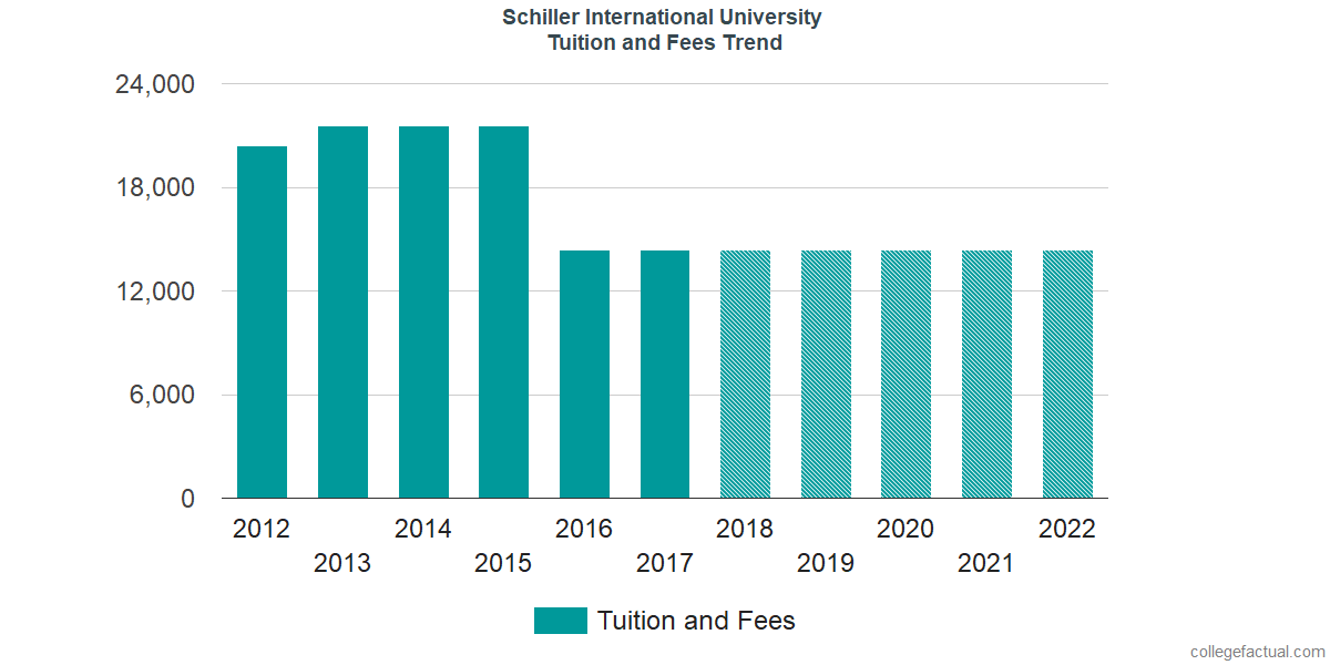 Tuition and Fees Trends at Schiller International University