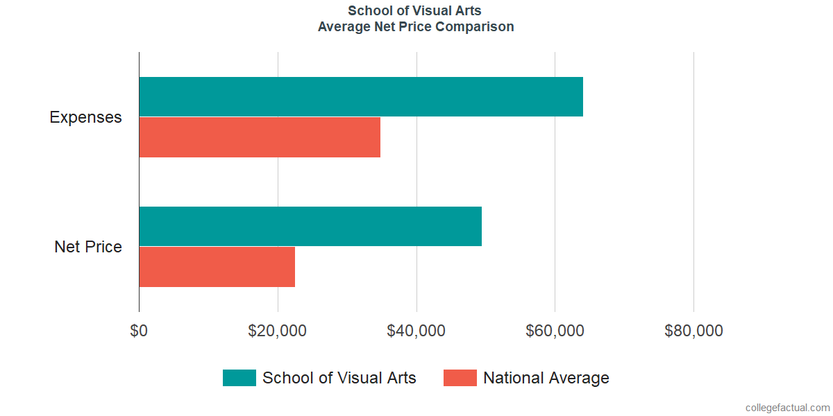 Net Price Comparisons at School of Visual Arts